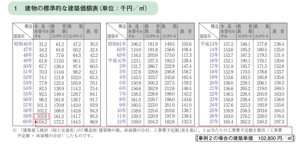 国税庁 建物価額表