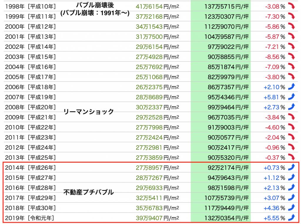 京都府の地価年表