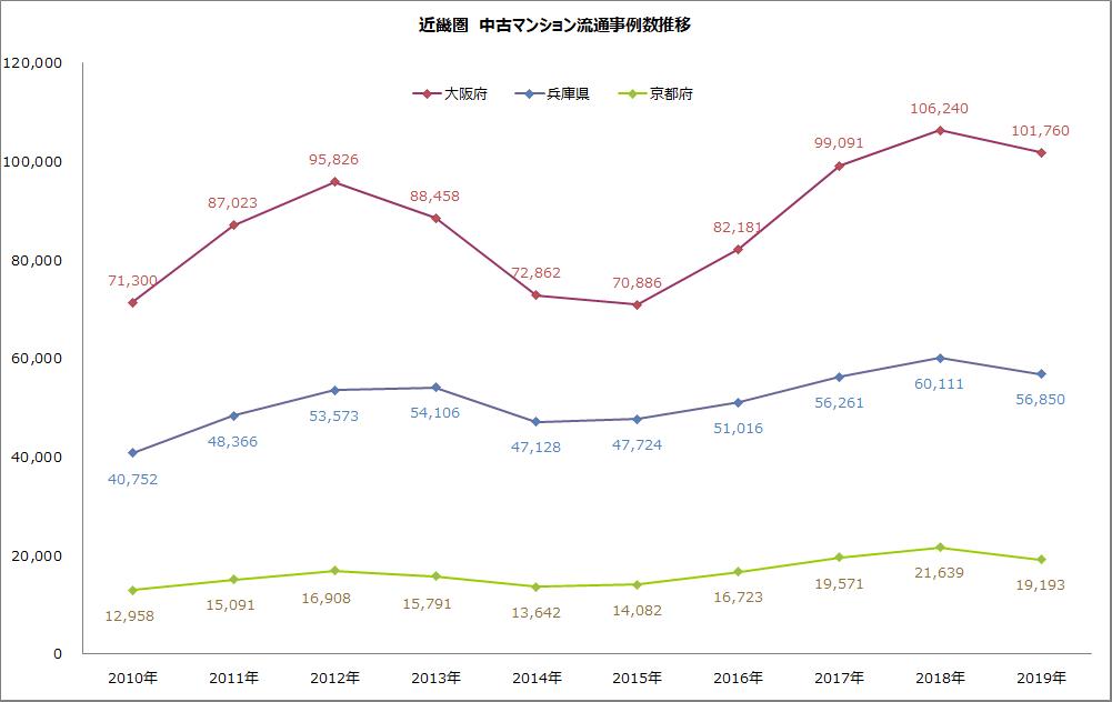 近畿圏 中古マンション流通事例数推移のグラフ