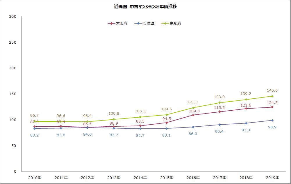 近畿圏の中古マンション坪単価推移のグラフ