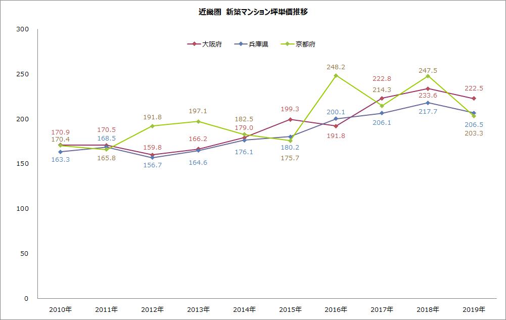 近畿圏の新築マンション坪単価推移のグラフ