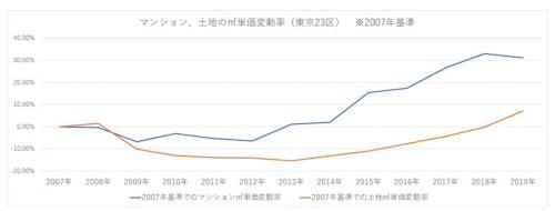 東京23区のマンション、土地の不動産価格の推移